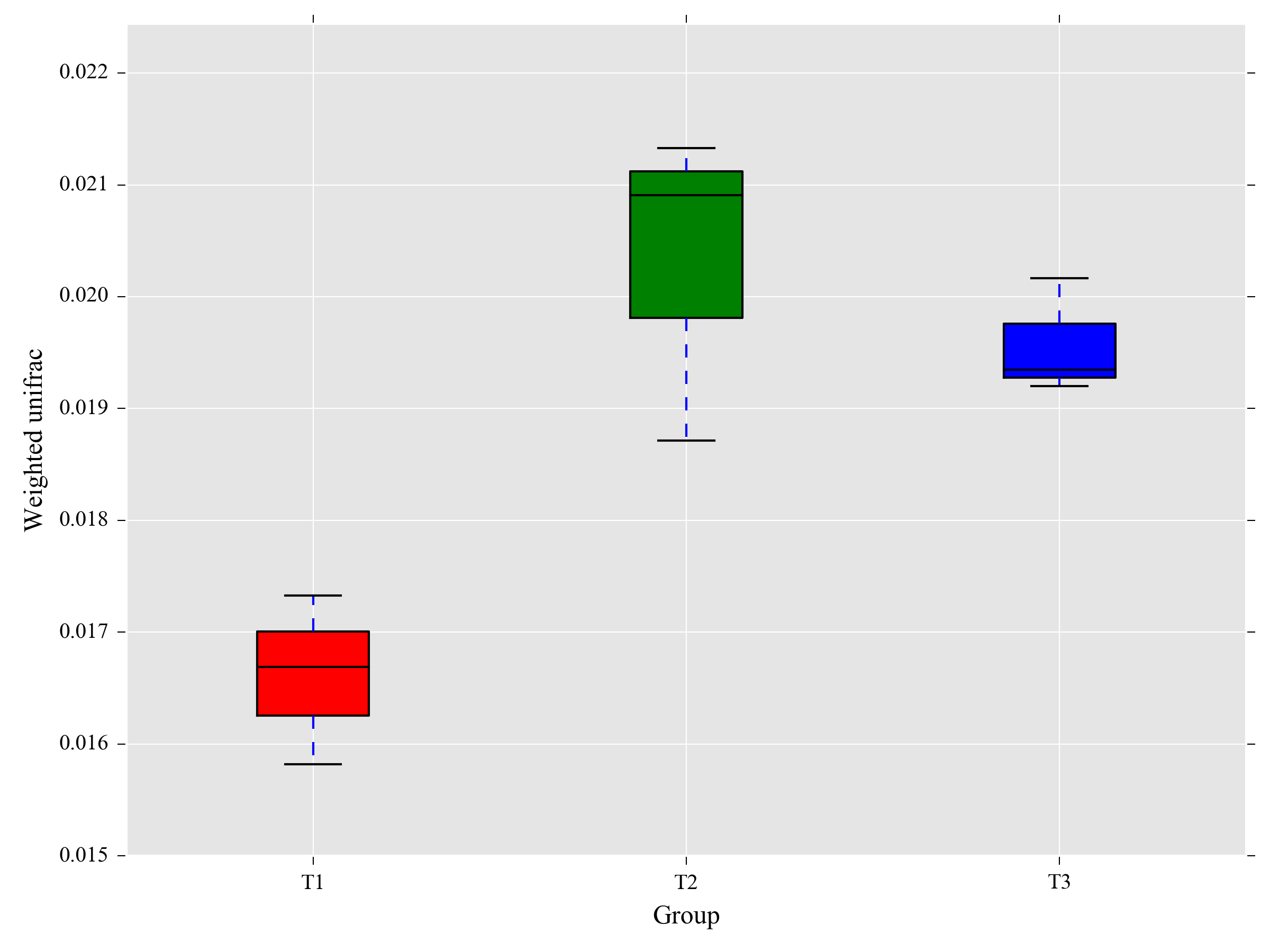 time.group_.weighted_unifrac.distmatrixboxplot