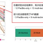 PacBio HiFi测序介绍及百迈客最新下机数据公布